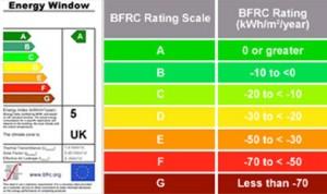 Energy Ratings